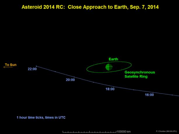 NASA calculated the path of the asteroid. (Photo: NASA/JPL-Caltech)